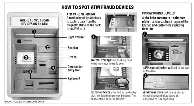 Avoid scams in Philippines like ATM scams